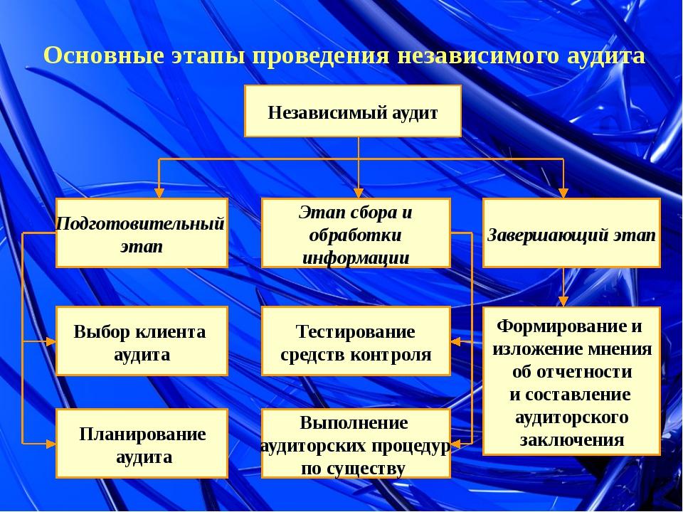 Основные этапы проведения независимого аудита Независимый аудит Подготовитель...