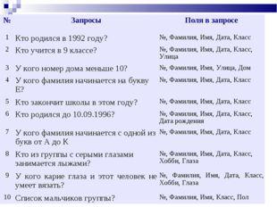 """БОУ ЧР СПО """"ЧЭМК"""" №ЗапросыПоля в запросе 1Кто родился в 1992 году?№, Фам"""