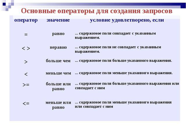 Основные операторы для создания запросов оператор значениеусловие удовлетво...