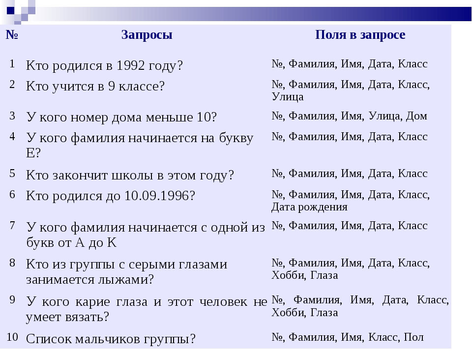"""БОУ ЧР СПО """"ЧЭМК"""" №ЗапросыПоля в запросе 1Кто родился в 1992 году?№, Фам..."""