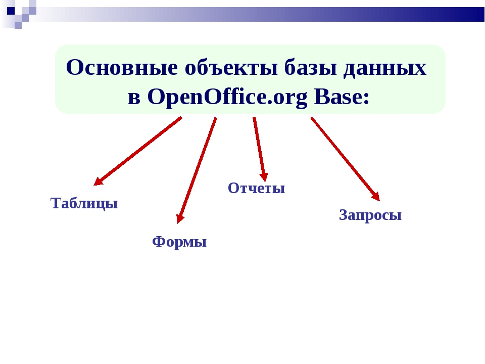 Основные объекты базы данных в OpenOffice.org Base: Таблицы Отчеты Формы Запр...