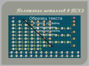 Положение металлов в ПСХЭ Группы металлов Щелочные металлы. Свое название пол
