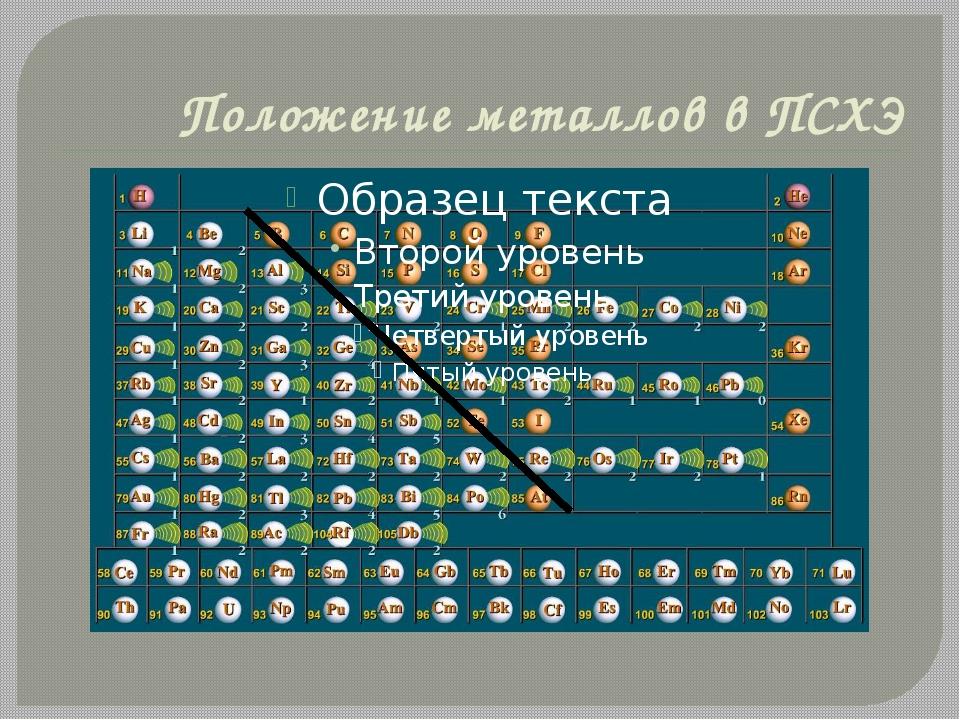 Положение металлов в ПСХЭ Группы металлов Щелочные металлы. Свое название пол...
