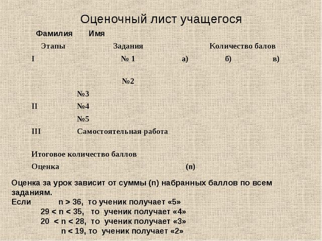 Оценочный лист учащегося Оценка за урок зависит от суммы (n) набранных баллов...