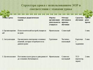 Структура урока с использованием ЭОР в соответствии с этапами урока Этапы уро
