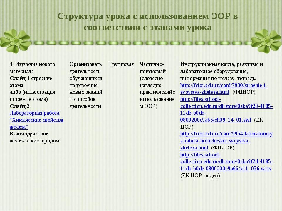 Структура урока с использованием ЭОР в соответствии с этапами урока 4. Изучен...