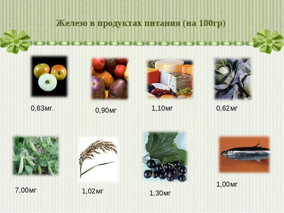 Железо в продуктах питания (на 100гр) 1,02мг 1,30мг 1,00мг 0,63мг. 0,90мг 1,1...