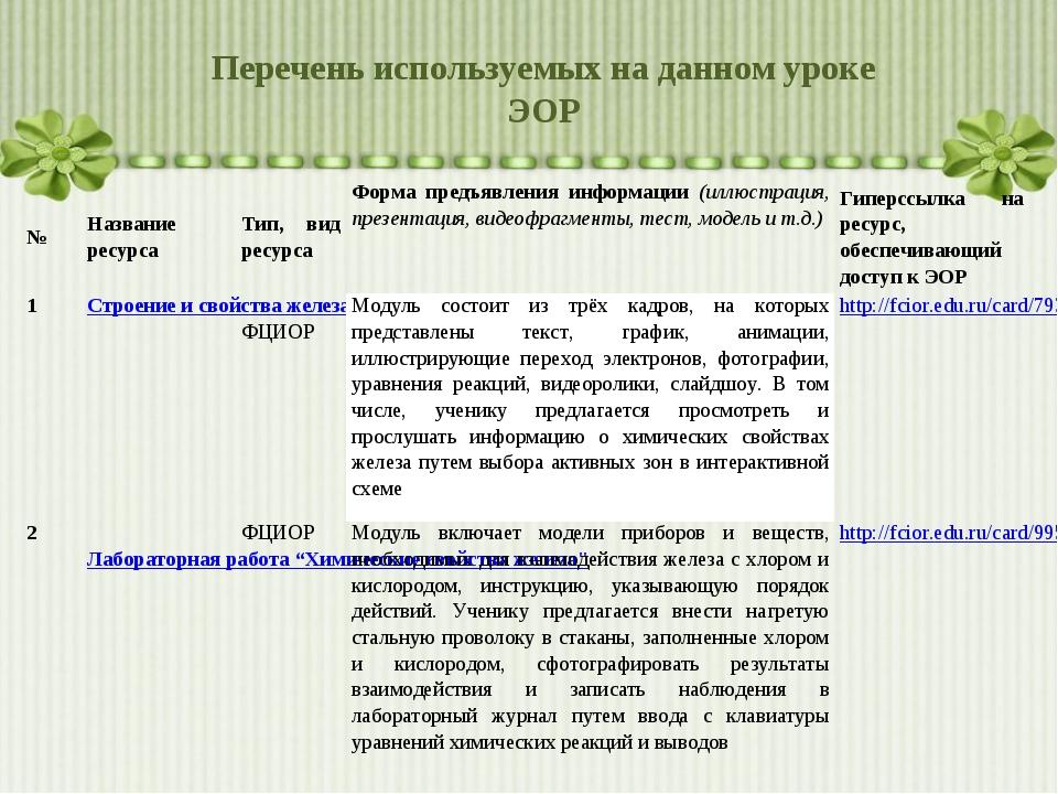 Перечень используемых на данном уроке ЭОР №Название ресурсаТип, вид ресурса...