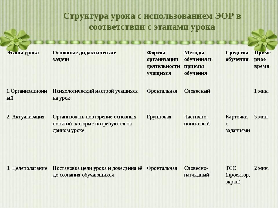 Структура урока с использованием ЭОР в соответствии с этапами урока Этапы уро...