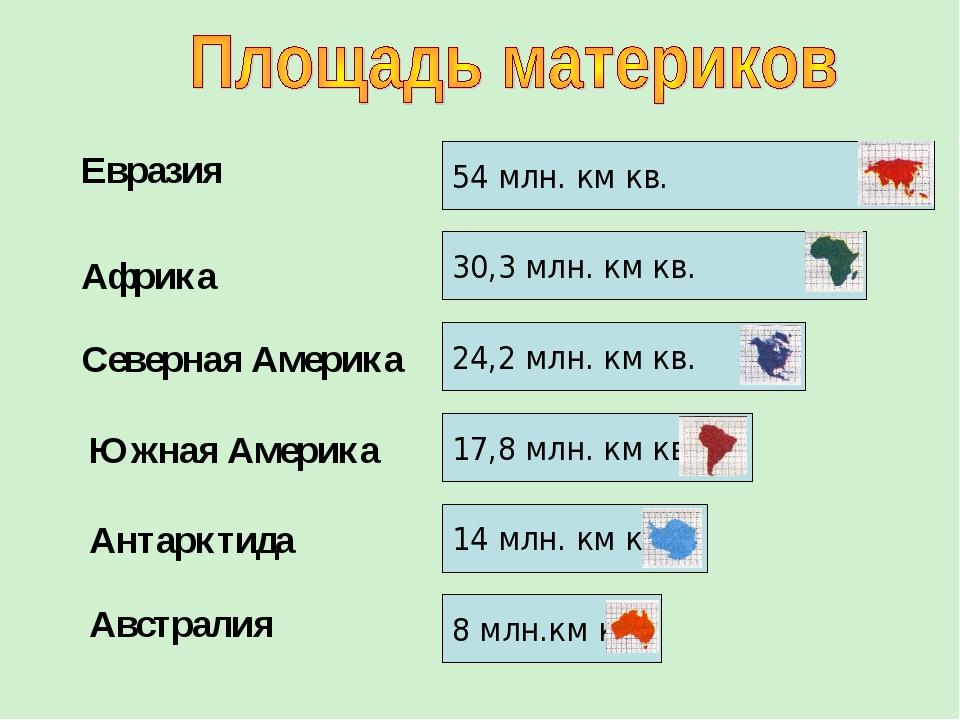54 млн. км кв. 30,3 млн. км кв. 24,2 млн. км кв. 17,8 млн. км кв. 8 млн.км кв...