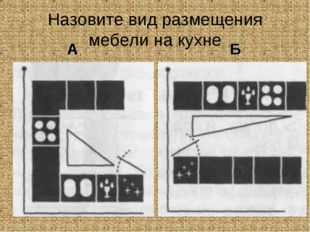 Назовите вид размещения мебели на кухне А Б