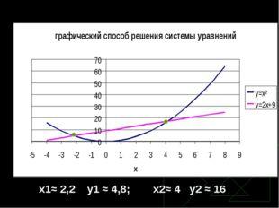 x1≈ 2,2 y1 ≈ 4,8; x2≈ 4 y2 ≈ 16