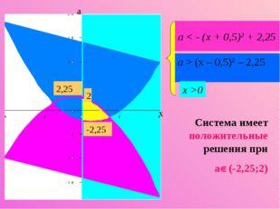 а < - (х + 0,5)2 + 2,25 a > (х – 0,5)2 – 2,25 x >0 Система имеет положительны