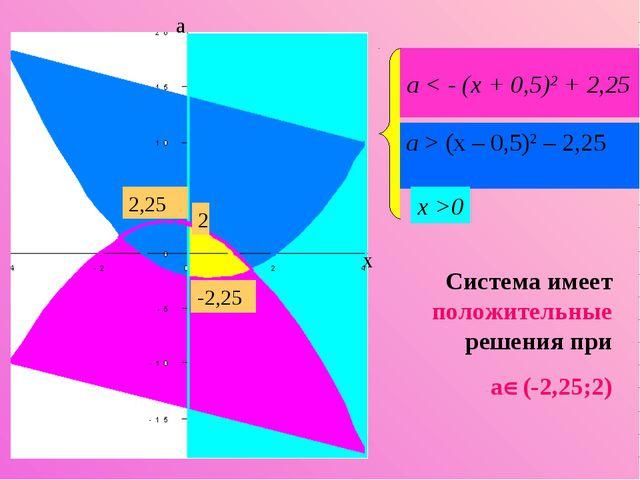 а < - (х + 0,5)2 + 2,25 a > (х – 0,5)2 – 2,25 x >0 Система имеет положительны...
