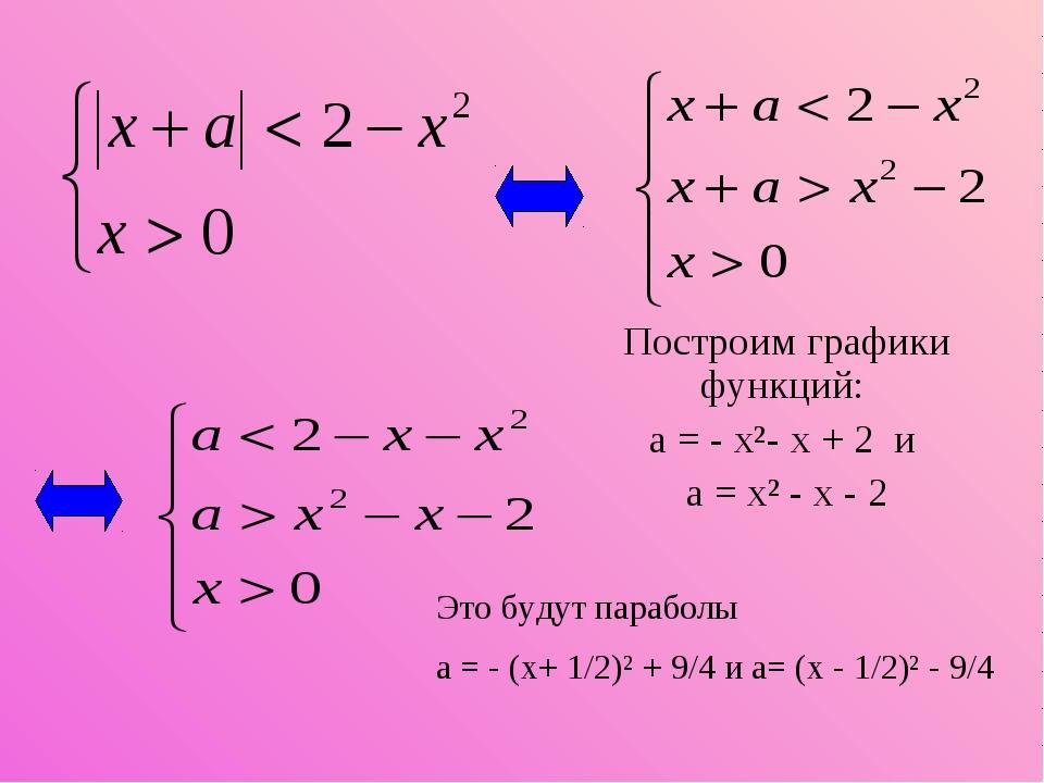Построим графики функций: а = - х²- х + 2 и а = х² - х - 2 Это будут параболы...