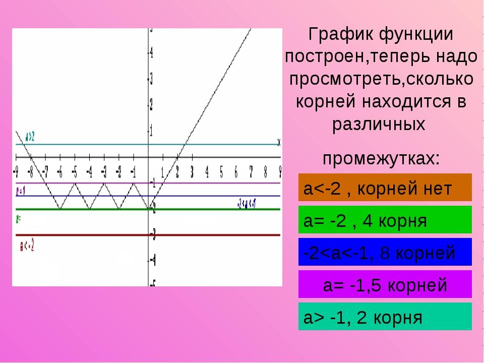 у4 График функции построен,теперь надо просмотреть,сколько корней находится в...