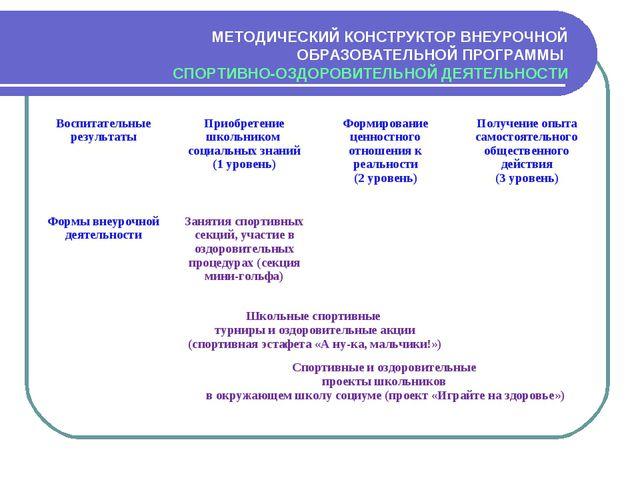 МЕТОДИЧЕСКИЙ КОНСТРУКТОР ВНЕУРОЧНОЙ ОБРАЗОВАТЕЛЬНОЙ ПРОГРАММЫ СПОРТИВНО-ОЗДОР...