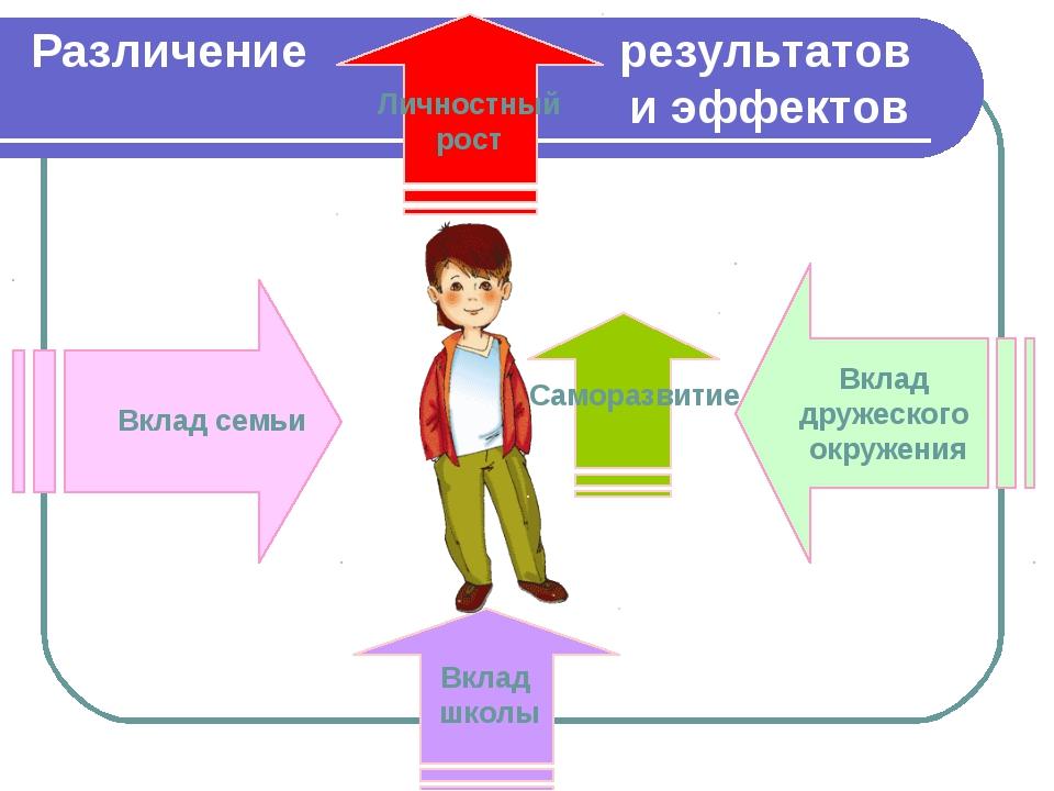 Различение результатов и эффектов Вклад семьи Вклад дружеского окружения Вкла...
