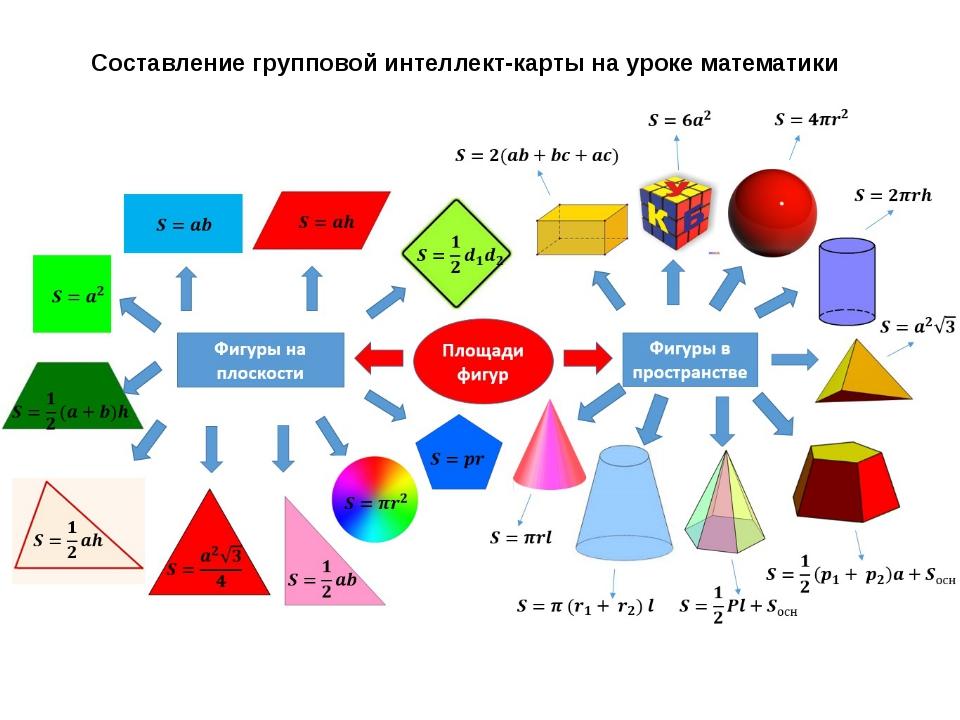 Составление групповой интеллект-карты на уроке математики
