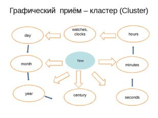 Графический приём – кластер (Сluster) Time hours minutes seconds month year c