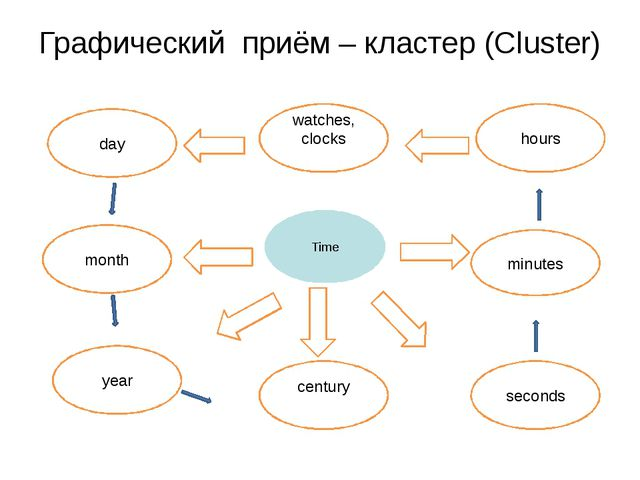 Графический приём – кластер (Сluster) Time hours minutes seconds month year c...