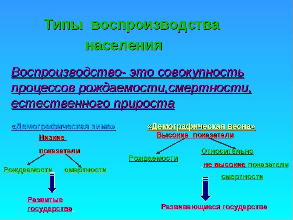 Типы воспроизводства населения Воспроизводство- это совокупность процессов ро...