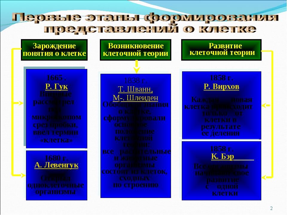 * Зарождение понятия о клетке 1838 г. Т. Шванн, М-. Шлеиден Обобщили знания о...