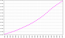 https://upload.wikimedia.org/wikipedia/commons/thumb/a/ae/Tanzania-demography.png/230px-Tanzania-demography.png