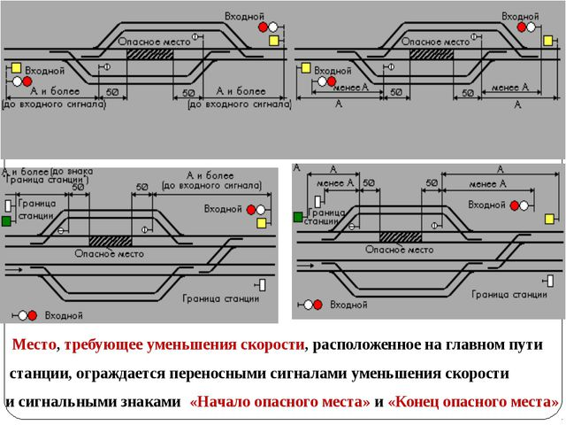 Место, требующее уменьшения скорости, расположенное на главном пути станции,...