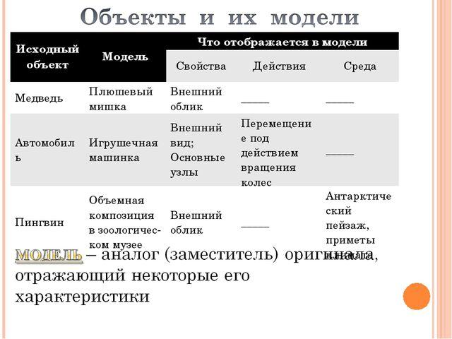 Исходный объектМодельЧто отображается в модели СвойстваДействияСреда Ме...