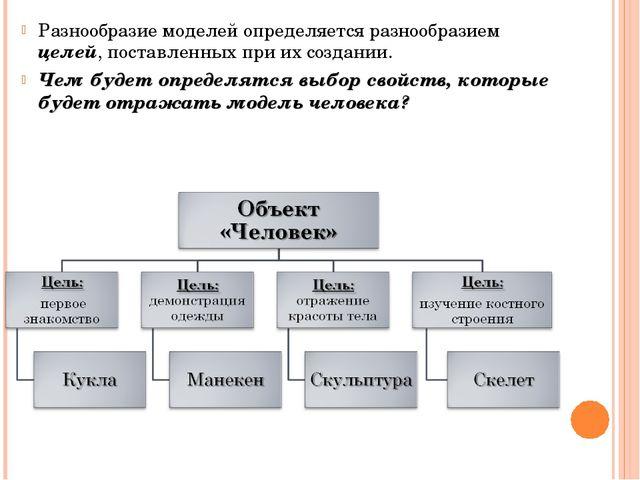 Разнообразие моделей определяется разнообразием целей, поставленных при их со...