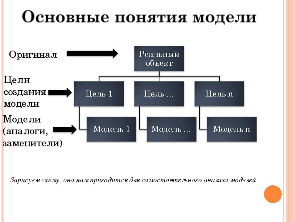 Оригинал Цели создания модели Модели (аналоги, заменители) Зарисуем схему, он...