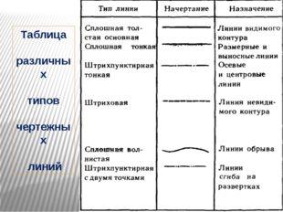 Таблица различных типов чертежных линий