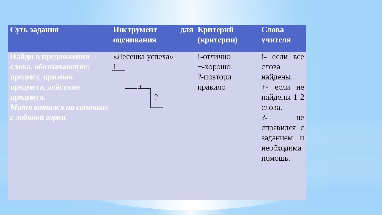 Суть задания Инструмент для оценивания Критерий (критерии) Слова учителя Най...