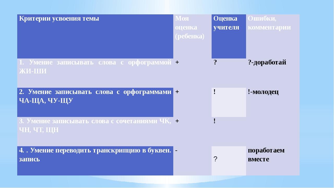 Критерии усвоения темы Моя оценка (ребенка) Оценка учителя Ошибки, комментари...