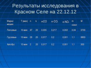 Результаты исследования в Красном Селе на 22.12.12