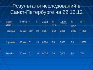 Результаты исследований в Санкт-Петербурге на 22.12.12