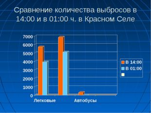 Сравнение количества выбросов в 14:00 и в 01:00 ч. в Красном Селе