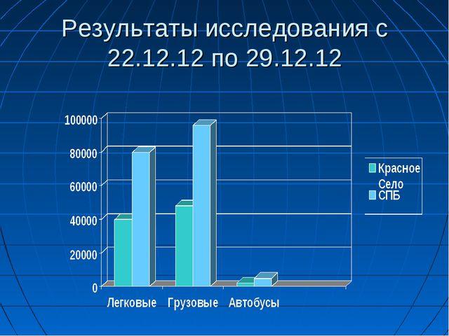 Результаты исследования с 22.12.12 по 29.12.12