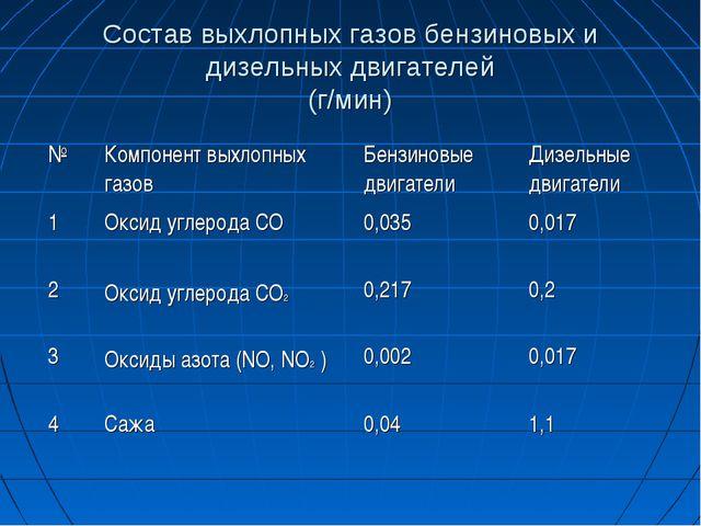 Состав выхлопных газов бензиновых и дизельных двигателей (г/мин)