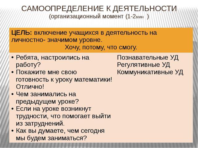 САМООПРЕДЕЛЕНИЕ К ДЕЯТЕЛЬНОСТИ (организационный момент (1-2мин ) ЦЕЛЬ:включен...