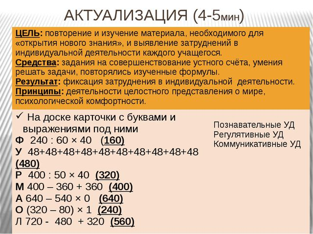 АКТУАЛИЗАЦИЯ (4-5мин) ЦЕЛЬ:повторение и изучение материала, необходимого для...