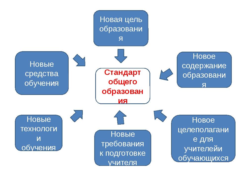 Новая цель образования Новое содержание образования Новые средства обучения Н...