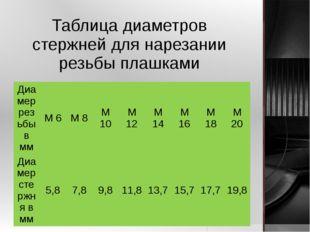 Таблица диаметров стержней для нарезании резьбы плашками Диамеррезьбы в мм М