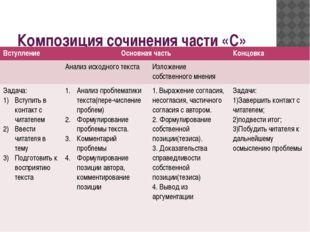Композиция сочинения части «С» Вступление Основная часть Концовка Анализ исхо