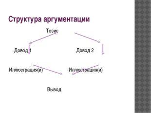 Структура аргументации Тезис Довод 1 Довод 2 Иллюстрация(и) Иллюстрация(и) Вы