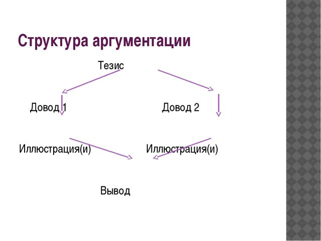 Структура аргументации Тезис Довод 1 Довод 2 Иллюстрация(и) Иллюстрация(и) Вы...