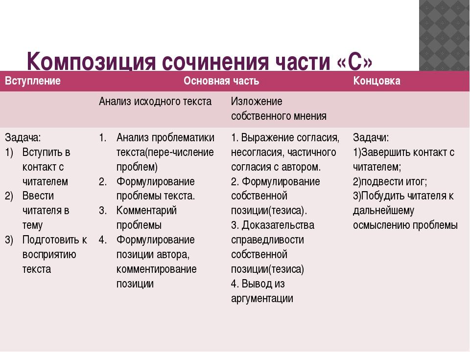 Композиция сочинения части «С» Вступление Основная часть Концовка Анализ исхо...