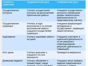 Элементы сравнения Традиционный урок Современныйурок Осуществление контроля