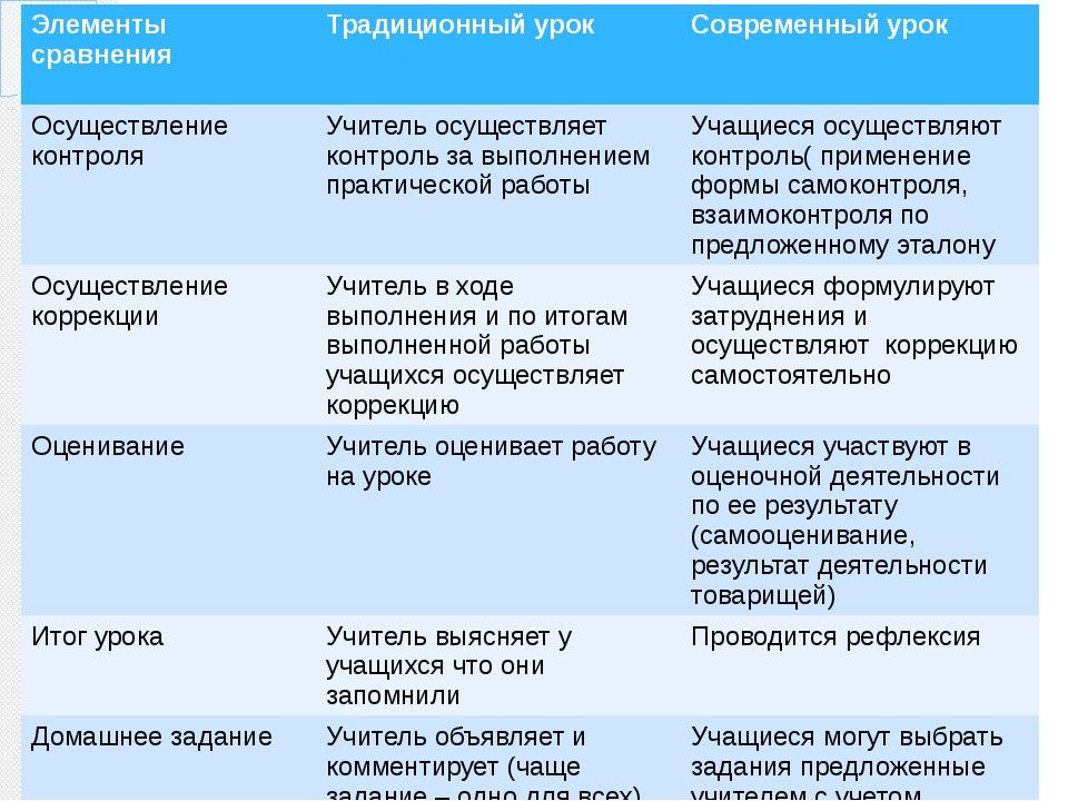 Элементы сравнения Традиционный урок Современныйурок Осуществление контроля...